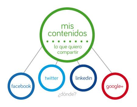 esquema redes sociales